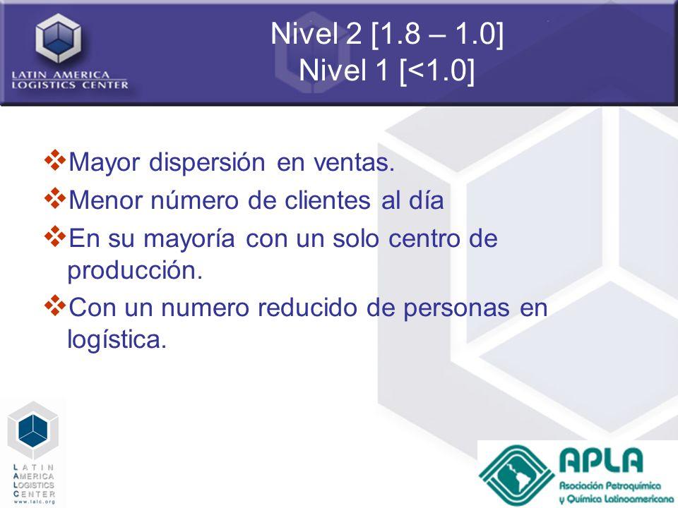 Nivel 2 [1.8 – 1.0] Nivel 1 [<1.0] Mayor dispersión en ventas.